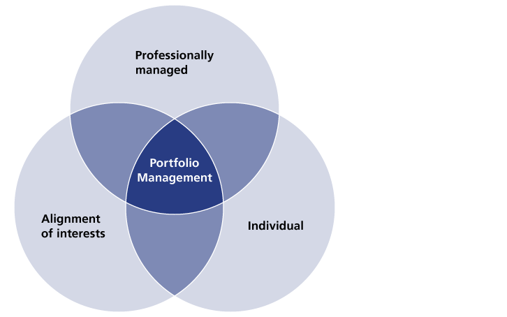 portfolio managemnt Full integration with portfolio management functions enables better  communication between traders and portfolio managers by allowing pm's to  monitor the.