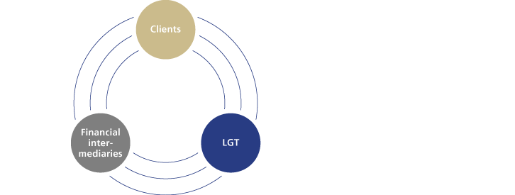 LGT services for financial intermediaries