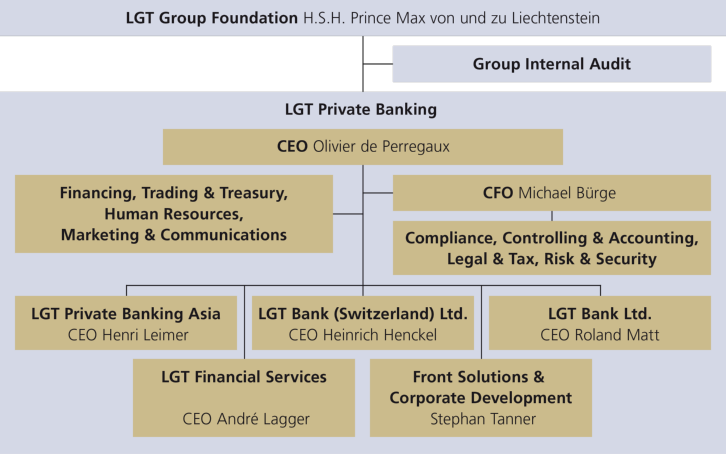 Lgt foundation board and group management more information thecheapjerseys Choice Image