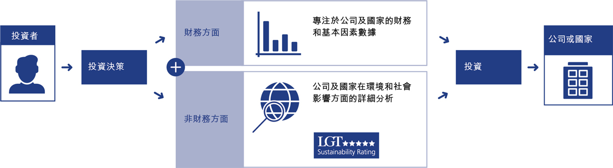 Grafik_LGT_Sustainability_Rating_t-chin_NHB_LGT_blau_1200px