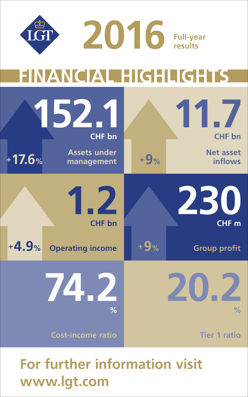 LGT Financial Results 2016
