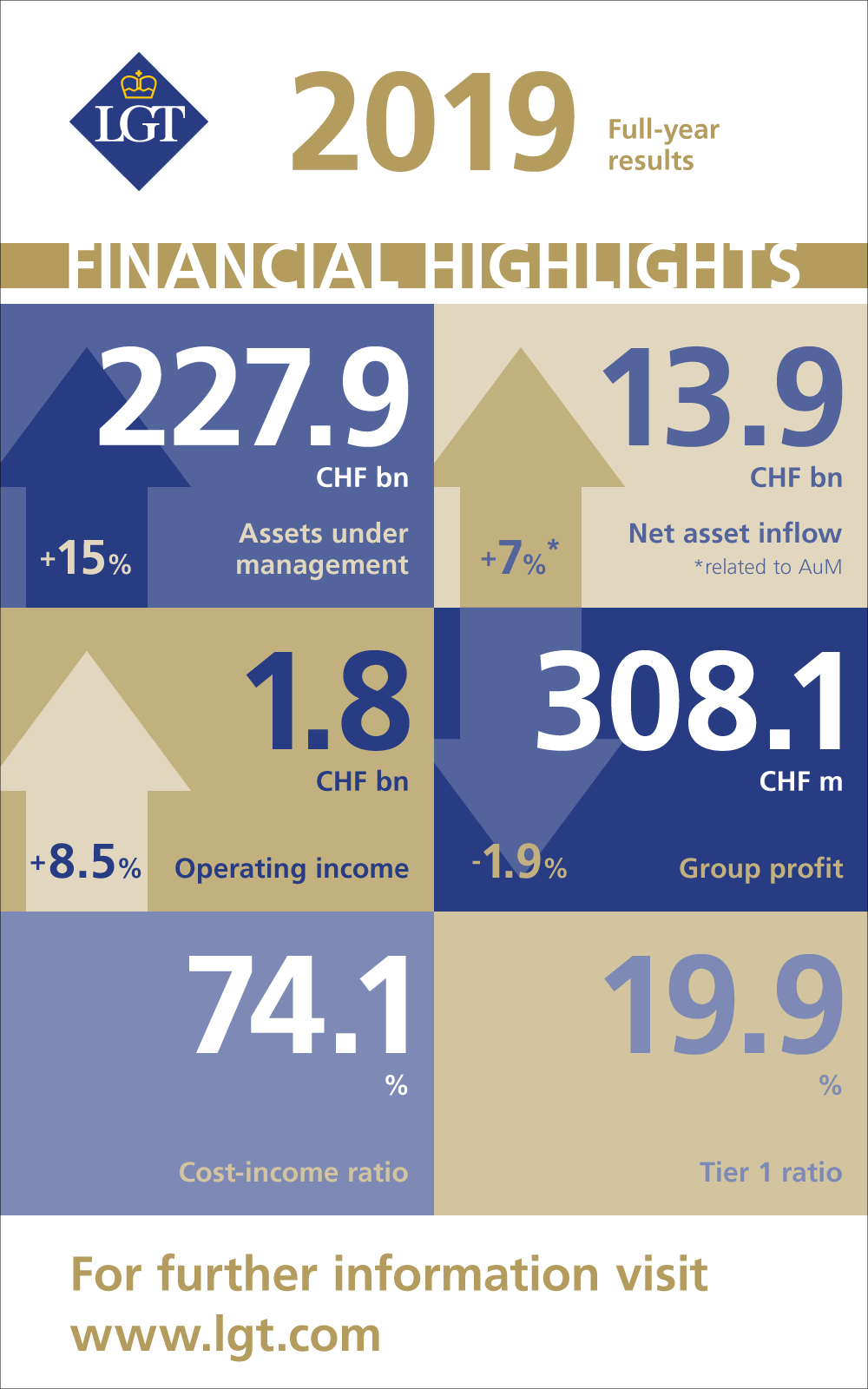 LGT Financial Highlights 2019