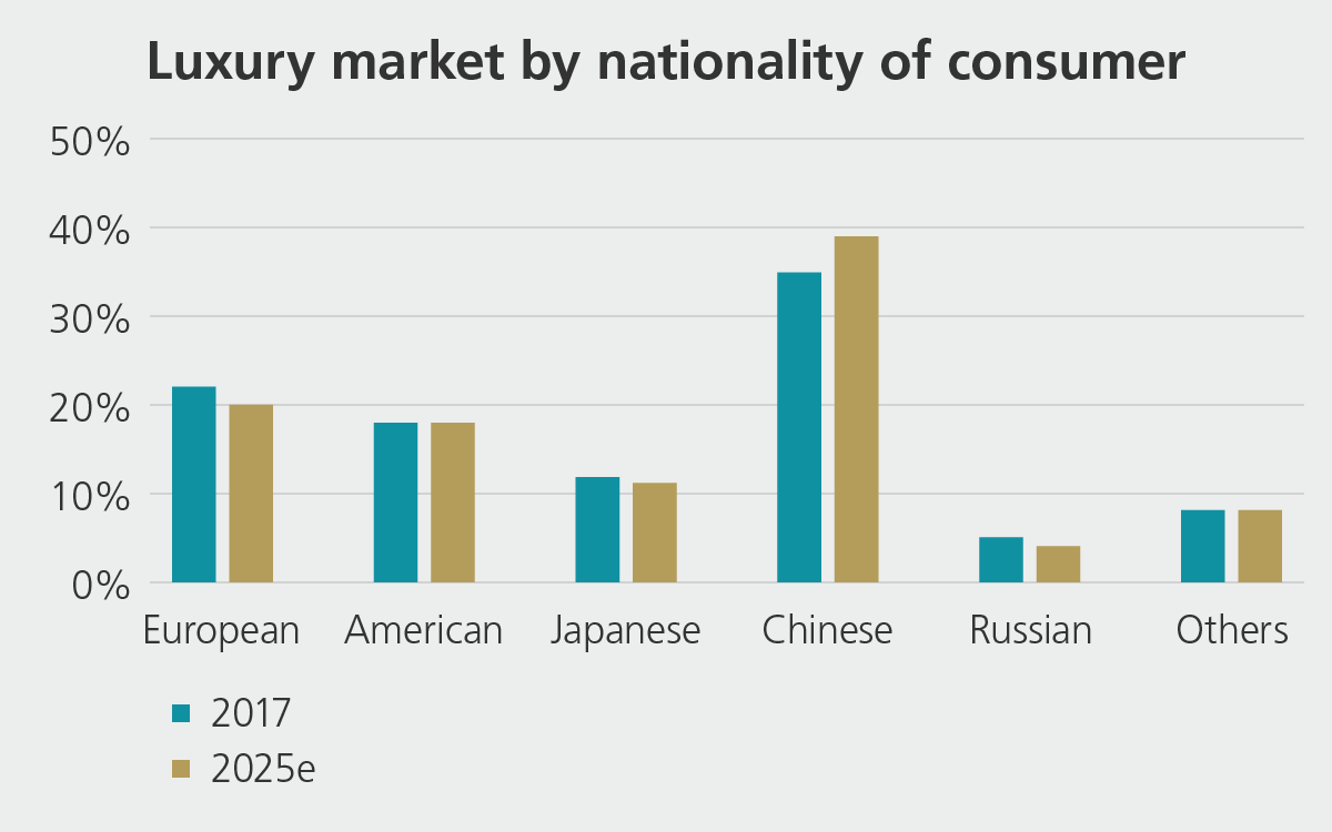Chart: nationality of consumers in luxury market