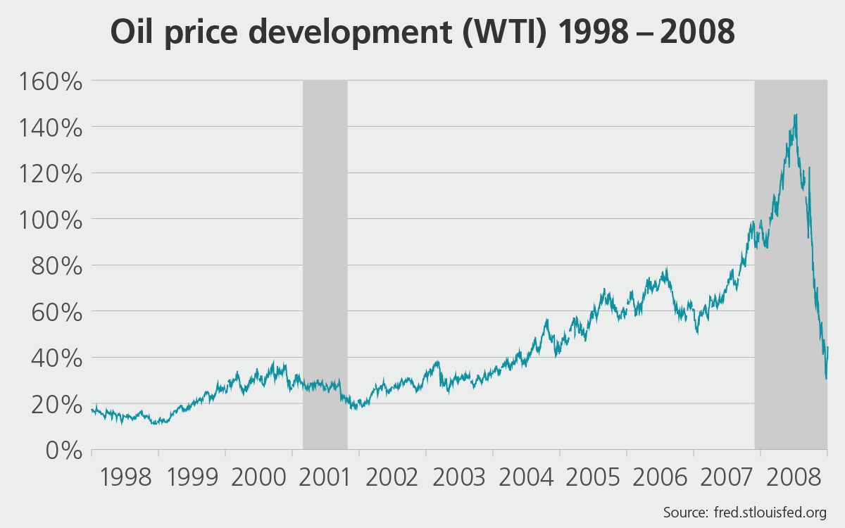 Oil price (WTI) between 1998 and 2008